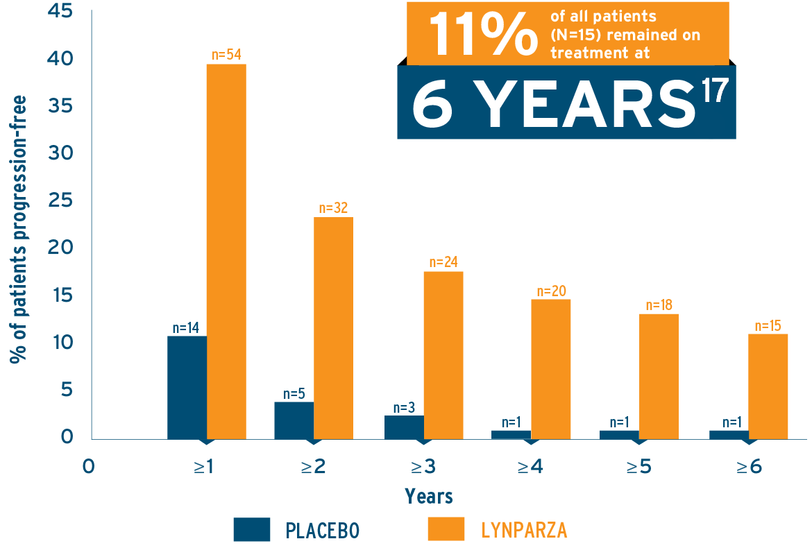 Study 19: Number of patients receiving LYNPARZA or placebo by years of treatment for the overall population in Study 19 graph