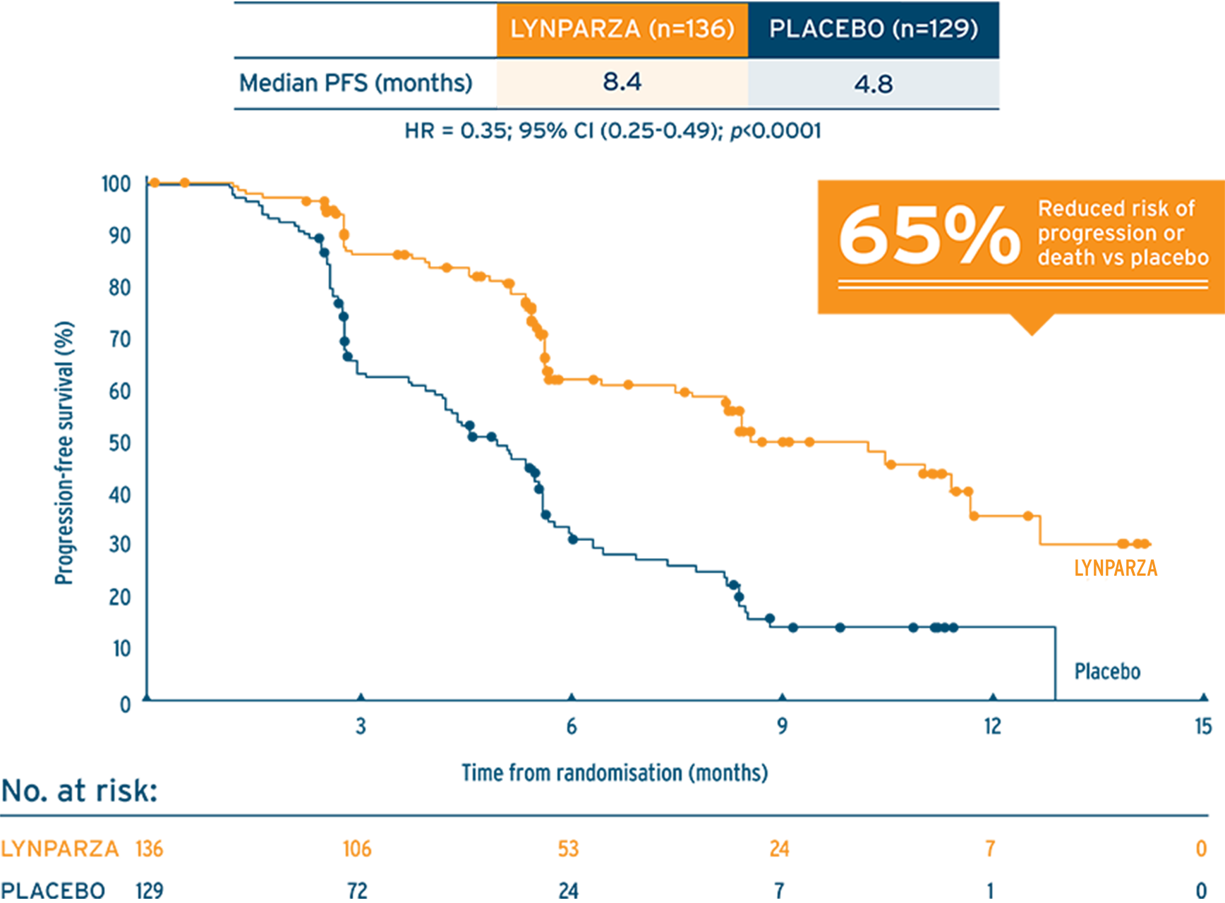 Study 19: Investigator-assessed progression-free survival in PSR ovarian cancer patients' graph