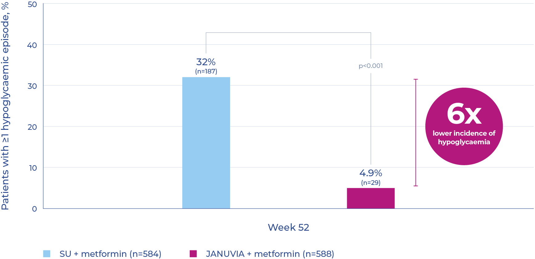 Graph showing percentage of patients with hypoglycaemic events with JANUVIA plus metformin versus SU plus metformin