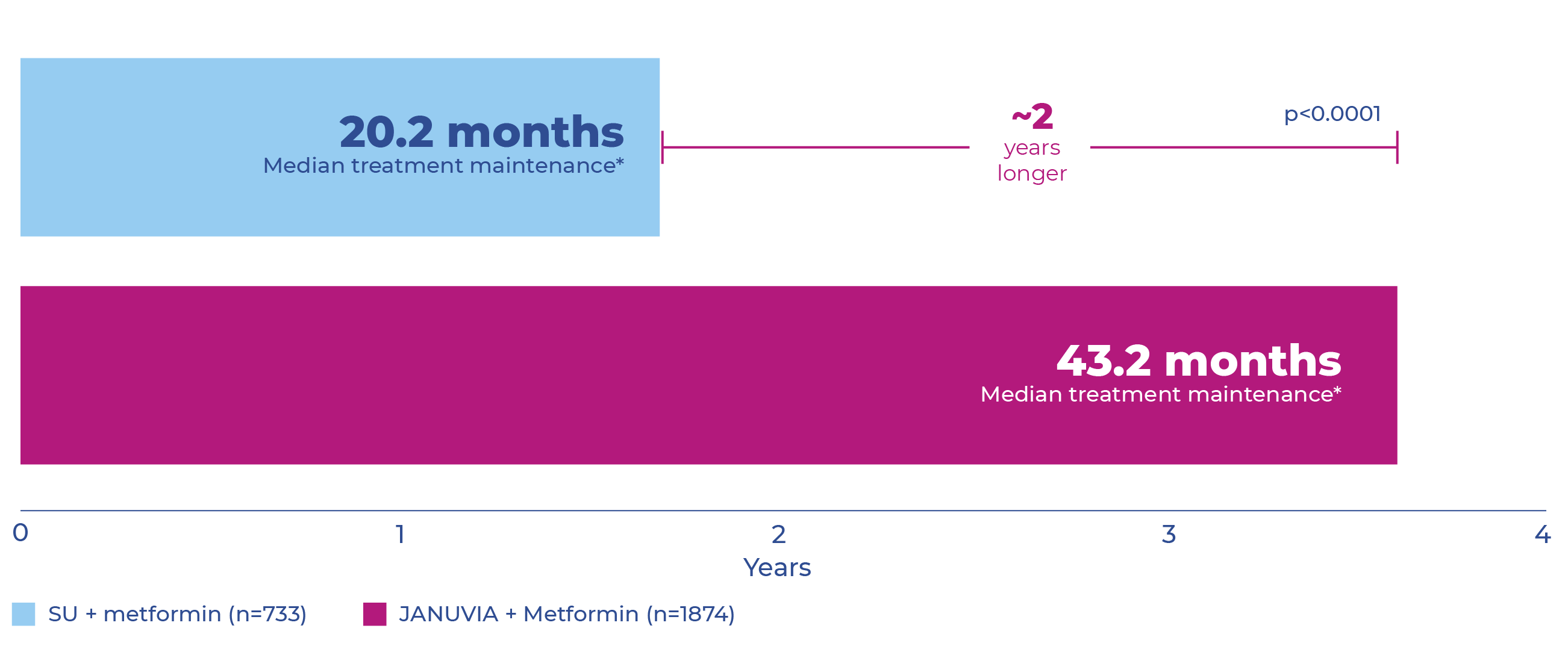 Graph showing median time of treatment maintenance for JANUVIA plus metformin compared with SU plus metformin