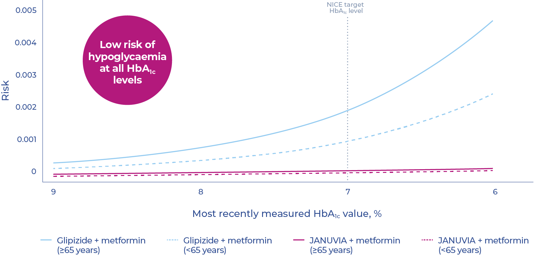 Graph showing risk of hypoglycaemia vs HbA1c level for T2DM populations aged over or under 65 years old, using either glipizide plus metformin or JANUVIA plus metformin