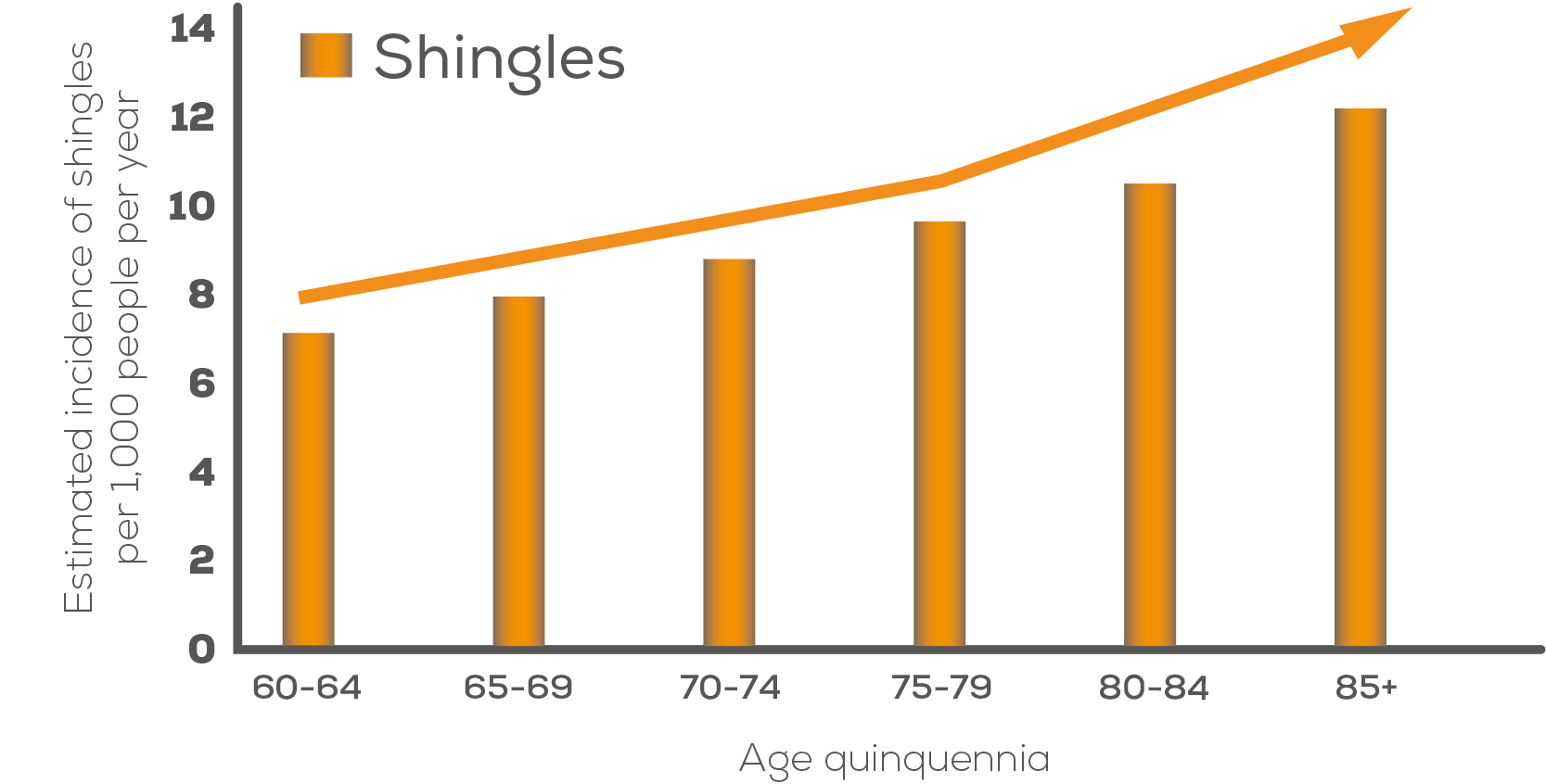Study has shown that the incidence of shingles does increase with age